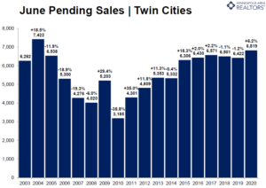 June Pending Real Estate Sales Record