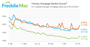 Mortgage Rates on the Rise Chart